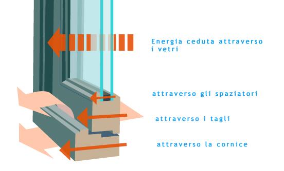 Edilizia e ristrutturazioni immobili a norma - Trasmittanza termica finestre ...